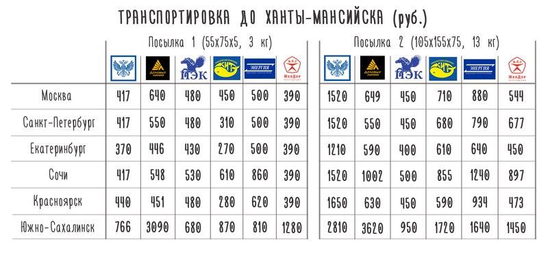Транспортная компания стоимость доставки из челябинска прогноз ключевой ставки на 2017г