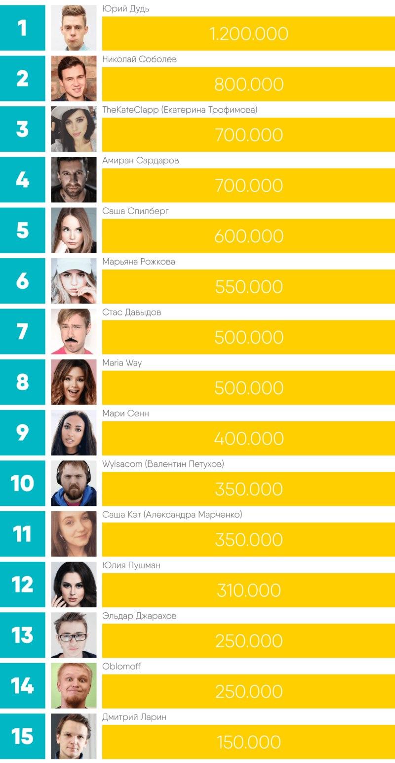 46bf2de752a При этом в рейтинге «Самых богатых блогеров» он занимает первое место —  благодаря ежедневному выпуску контента.
